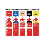 Know Your Fire Extinguisher Colour Code Safety Sign