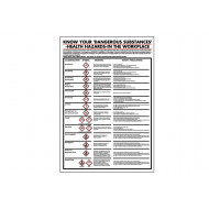 Know Your Dangerous Substances In The Workplace Poster