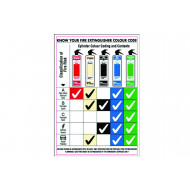 Know Your Fire Extinguisher Colour Code Poster